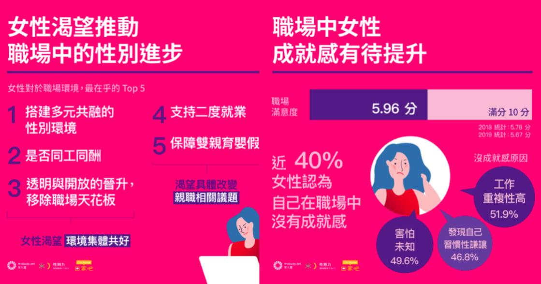 2020 年女性怎麼看自己?女力調查:近四成職場女性沒有獲得成就感