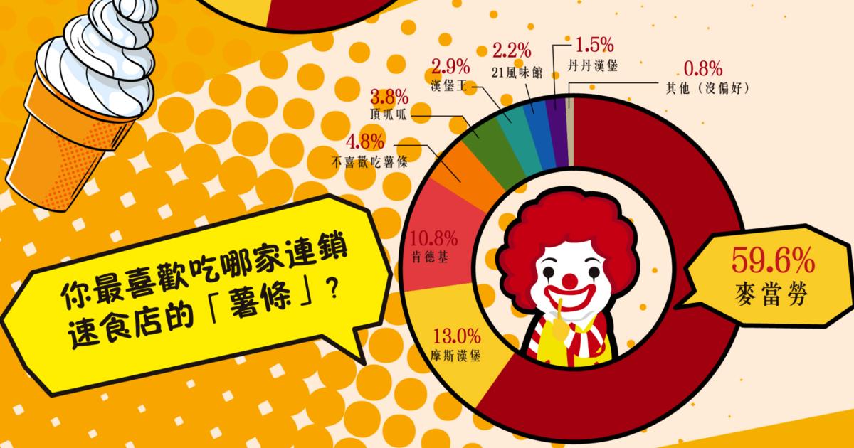 速食界大比拼:漢堡、薯條、雞塊,網民評選誰才是專家?