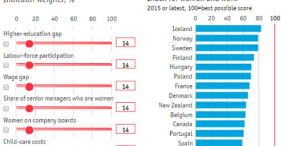 性別平等有多遠?每個國家都有難以突破的「玻璃天花板」