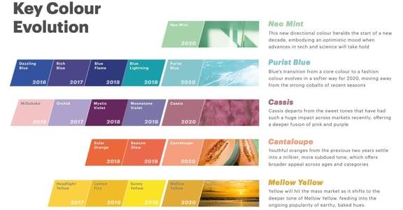 薄荷綠、寧靜藍、古典黃!2020 時尚權威預測:流行色越純淨中性