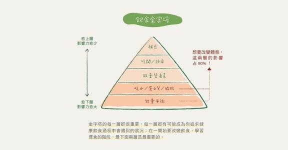 比起節制,你更需要聰明:有效減脂的「飲食金字塔」