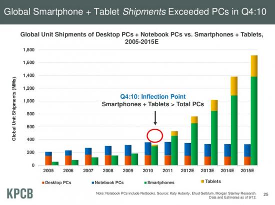 Mobile vs. Desktop Shipments