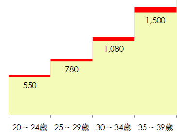 PR95 salary by age