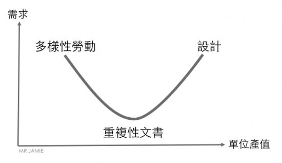 Human Capital Smiling Curve