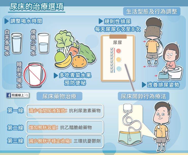 尿床 生理 心理 遺尿症 照護線上
