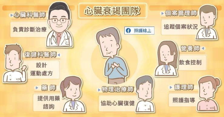心臟衰竭團隊通常會包含哪些成員