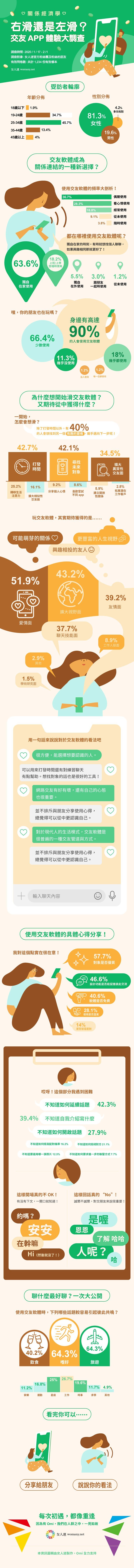【資訊圖表】左滑掰掰右滑找真愛?網友最在乎的交友習慣大調查