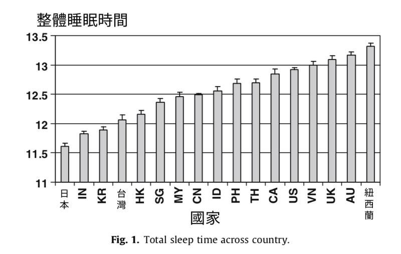 不同國家的寶寶整體睡眠時間