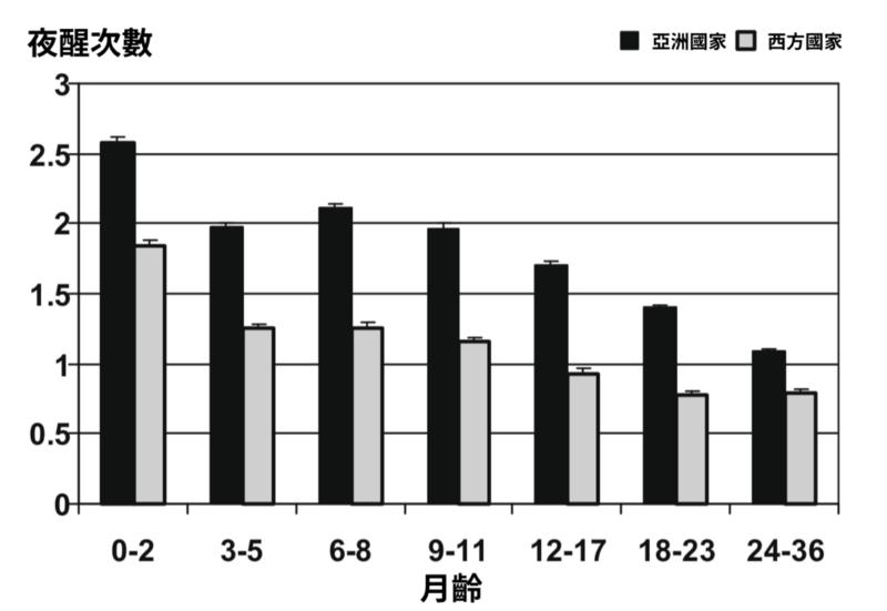 不同國家的寶寶依月齡別的夜醒次數