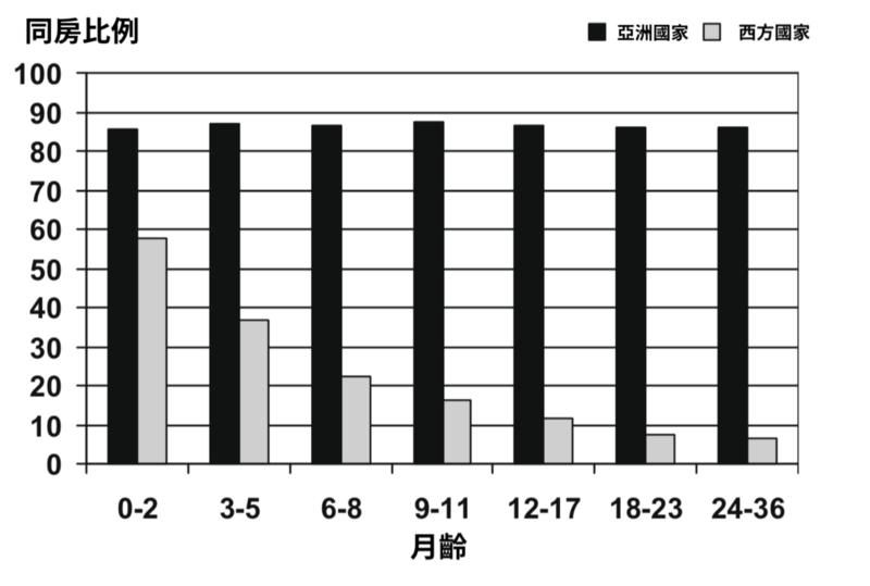 不同國家的寶寶依月齡別的同房比例