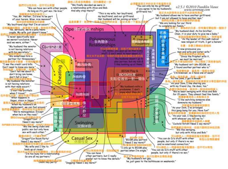 多元/非單偶關係類型圖