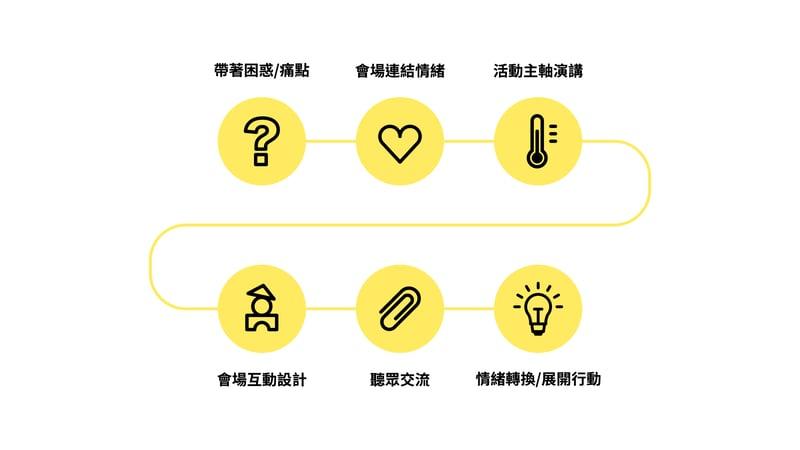 場地設計思維與體驗流程。