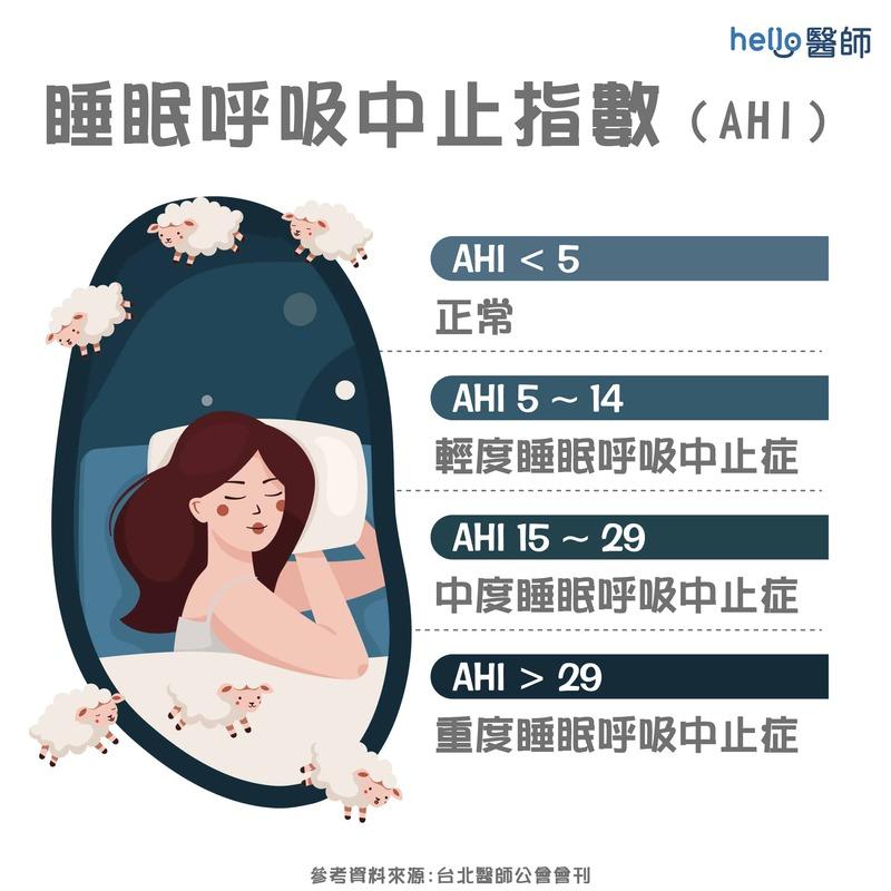 睡眠呼吸中止指數(AHI)