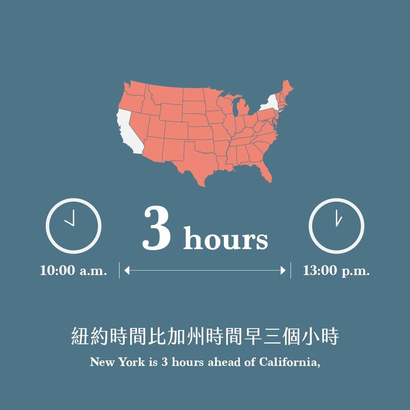 紐約時間比加州時間早三個小時