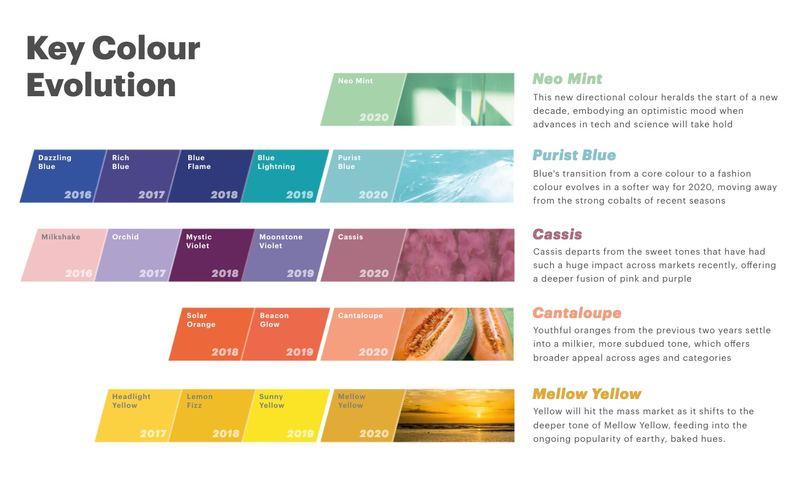 分別有Neo Mint(薄荷綠)、Purist Blue(清水藍)、Cassis(灰紫紅)、Cantaloupe(哈密瓜橙)以及Mellow Yellow (古典黃)(WGSN)