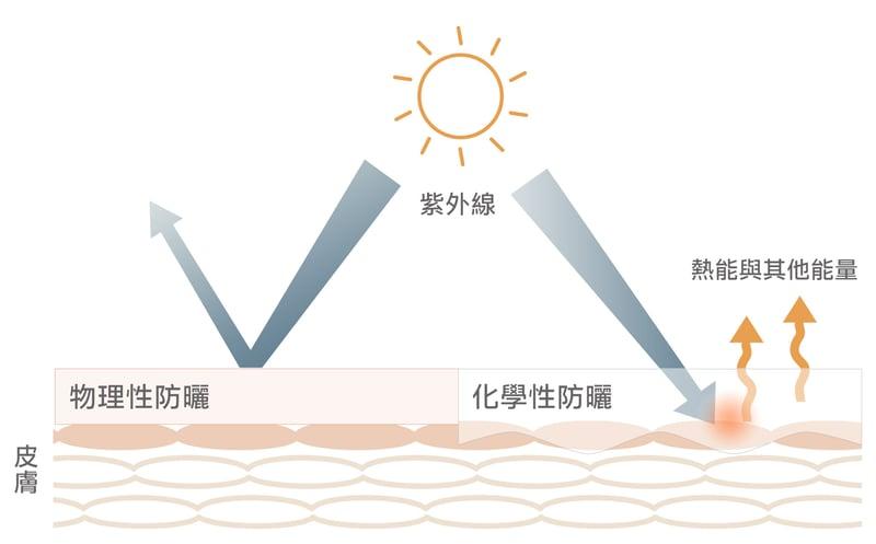 防曬圖表-物理化學性full-sun