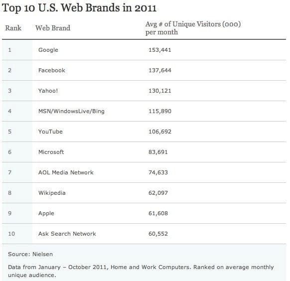 Top 10 U.S. Web Brands in 2011