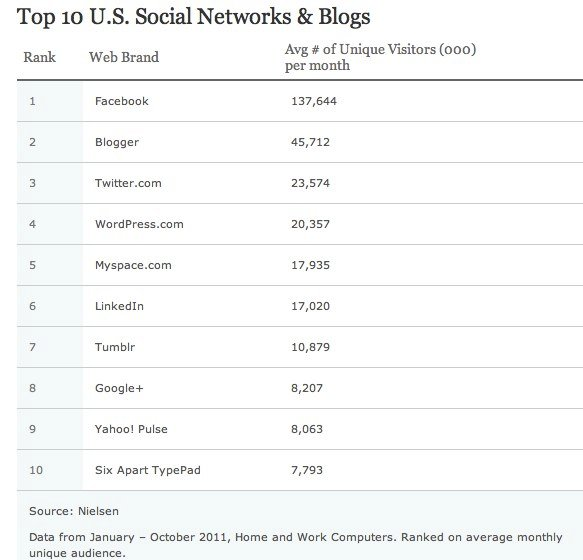 Top 10 U.S. Social Networks and Blogs